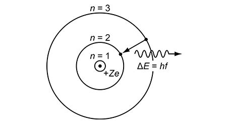 chemistry 11 bohr and lewis online notes bohr s model of atom ncert chemistry class 11
