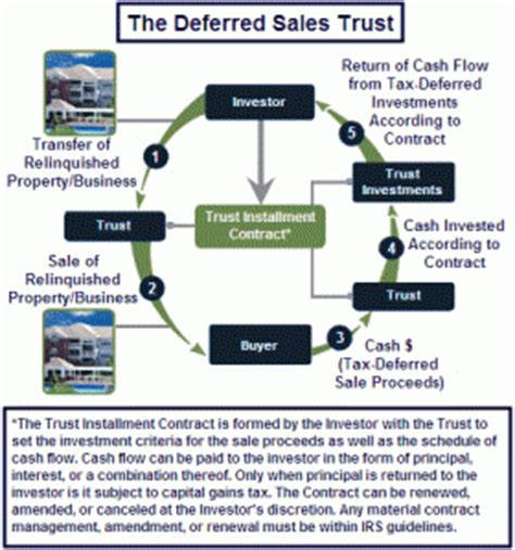 irc section 453 deferred sales trust irc 453 introduction 1031gateway