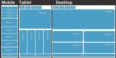 css grid layout fluid why businesses should spend money on responsive web design