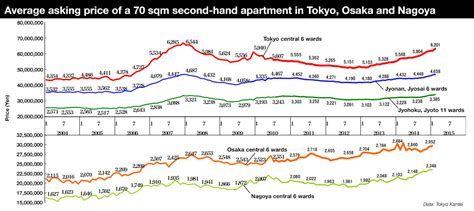 Tokyo Apartment Sale Prices Increase Secondhand Apartment Prices Continue To Rise In February