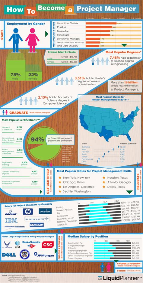 How To Become A Software Manager With An Mba by What Does It Take To Be A Project Manager Infographic