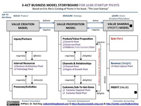 business model report template 3 25499837 by rod king via slideshare 3 act business
