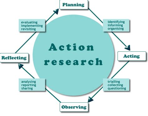 Home Decor Home Based Business action research cycle inquiry based learning pinterest