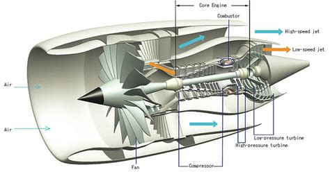 cutaway diagram definition how do rocket engines produce more thrust than aircraft