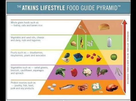 atkins induction phase results atkins diet can i eat this on induction