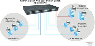 Trendnet Switch Teg 2248ws trendnet teg 2248ws gigabit web based smart switch 52