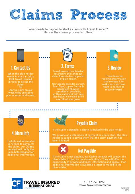 infographic claims process