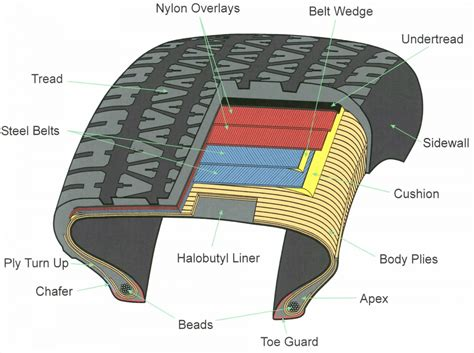 tire diagram tire failure attorney reveals tread separation on ford