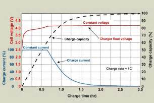 Electric Vehicle Battery Charging Profile Charging Lithium Ion Batteries Battery