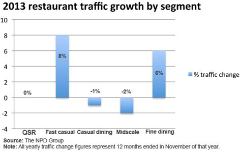 Sales Sag Trend Change With Drift To Casual by 2014 Year In Review Mcdonald S Trefis