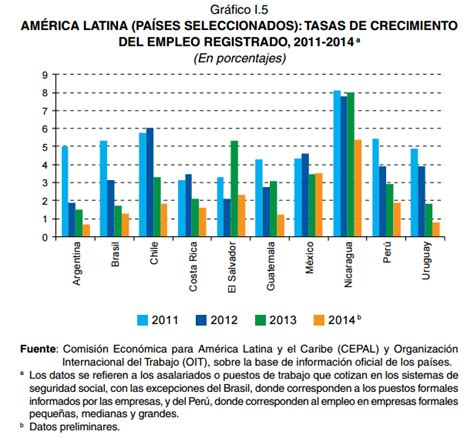 tasa de desempleo en latinoamerica 2016 post tasa de desempleo en am 233 rica latina llegar 237 a a 6 2