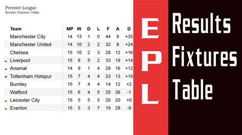 epl match results epl results fixtures table barclays premier league