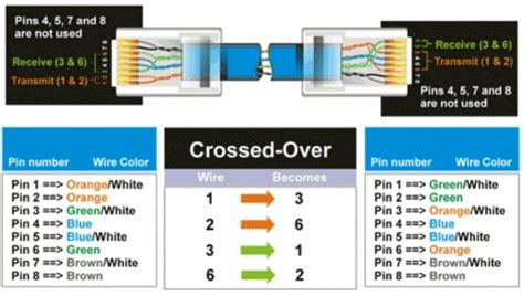 cat  wiring diagram crossover cable diagram