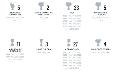 Calendrier Ligue Des Chions Fc Barcelone Palmar 232 S Fc Barcelone 2015 Football Tennis Vid 233 Os