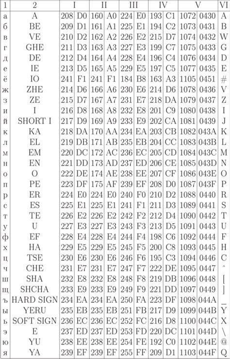 k 214 p 238 k 214 ffi 235 formato requisici 243 n de materias primas e insumos ноу интуит лекция кодировка букв русского алфавита