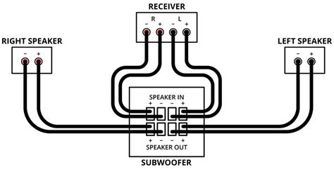 polk audio subwoofer wiring diagram html
