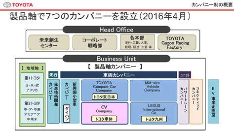 toyota co cv companyの取り組みについて トヨタグローバルニュースルーム