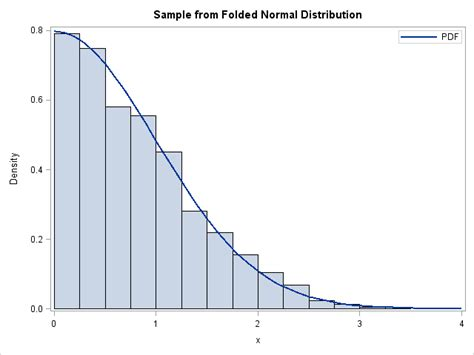 sas template layout overlay how to overlay a custom density curve on a histogram in