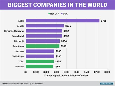 Mba Top 6 Companies by 16 Charts That Show Why America Is The Most Amazing