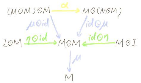 dixin s blog category theory via c 19 more monad dixin s blog category theory via c 2 monoid