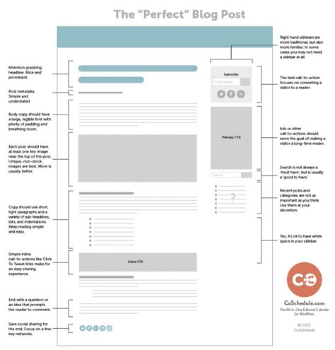 layout of a blog post 4 step system for writing a great blog post even with