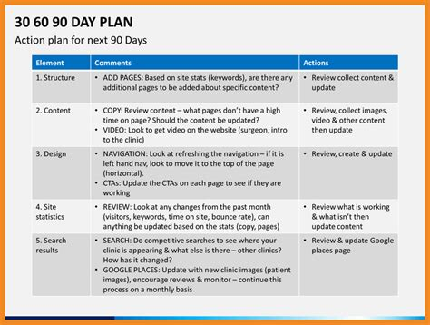 90 day plan template best resumes