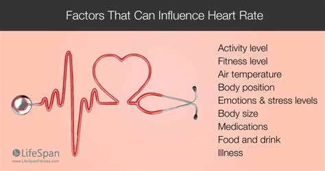 hearts and sharts resting rate chart healthy rate