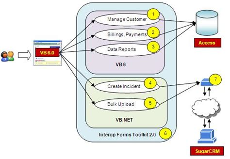 design this home app levels vb6 hybrid application architecture codeproject