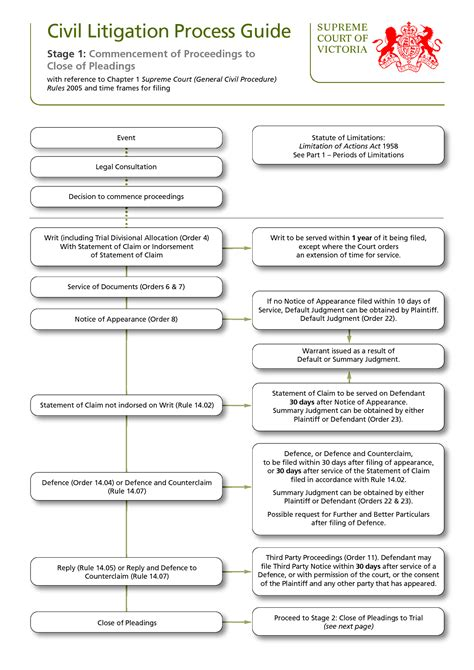 civil procedure discovery flowchart civil litigation flowchart flowchart in word