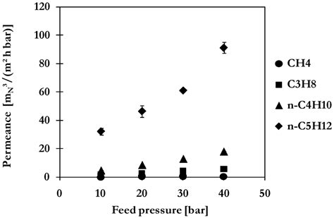 membranes free text treatment of membranes free text detailed investigation of separation performance of a mmm for