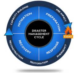 emergency management planning cycle disaster management driverlayer search engine