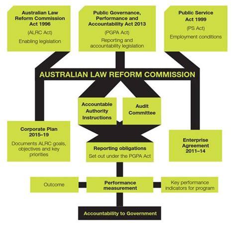 corporate governance framework diagram corporate governance framework alrc