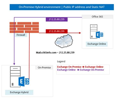 Office 365 Mail Ip Addresses Hybrid Deployment In Office 365 Checklist And Pre