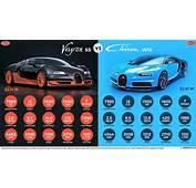 Bugatti Veyron SS Vs Chiron W16