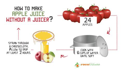 what everybody ought to about apple juice