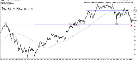 Apple January apple near major support is it a buy or sell investing