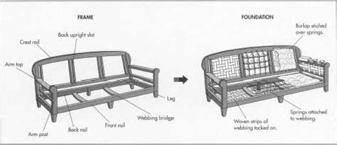 settee spring supports inside a sofa pt1 sofas pinterest language couch