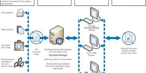 ibm filenet workflow ecm bpm framework