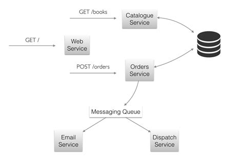 start building restful microservices using http with scala a start guide to building microservices using http with scala in a one week read books microservices with java ee and kumuluzee