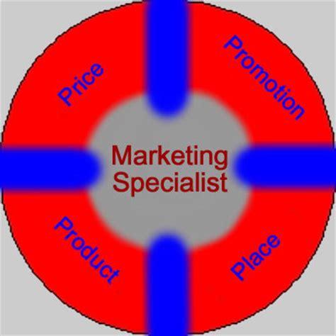 Marketing Specialist marketing specialist zedbiz marketing solution specialist