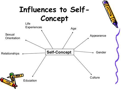 Selves - self perception self concept pattern1