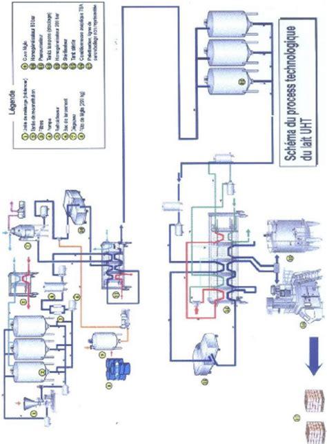 diagramme de fabrication du lait uht pdf analyse physico chimique et microbiologie de lait uht demi
