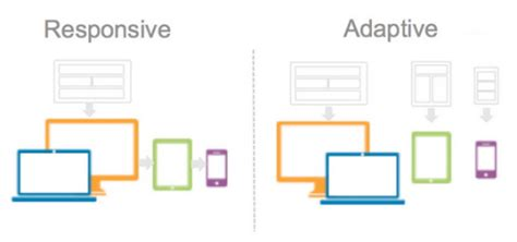 html adaptive layout dr4ward what is the difference between responsive and