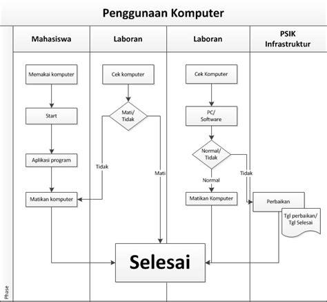 membuat flowchart proses bisnis pkpmsi 187 manual prosedur