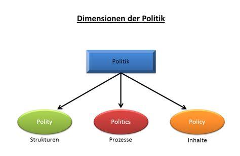 La Politica Politik 1 politik wikiwand