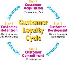 loyalty card business model customer loyalty part i quantum physics of beliefs