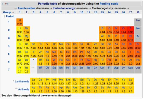 Periodic Table Polarity by Scientific Explorer Atoms Part 4d Atoms And Chemistry