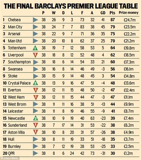 epl table winners premier league table