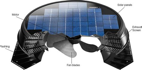 solar attic exhaust fan solar powered roof ventilation suits any roof types