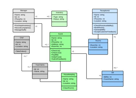 system diagram uml uml class diagram tutorial lucidchart